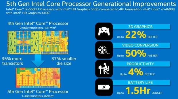 CPU Broadwell được sản xuất trên dây chuyền công nghệ 14nm sẽ mang lại hiệu năng cao và tiết kiệm điện hơn