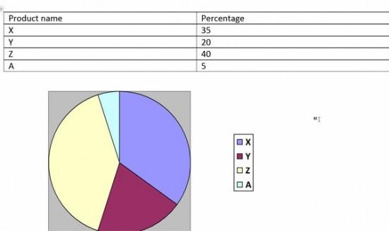 Chuyển nhanh bảng số liệu thành biểu đồ trong Word 2013