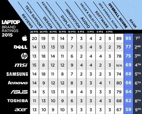 Bảng tổng điểm của các thương hiệu laptop.