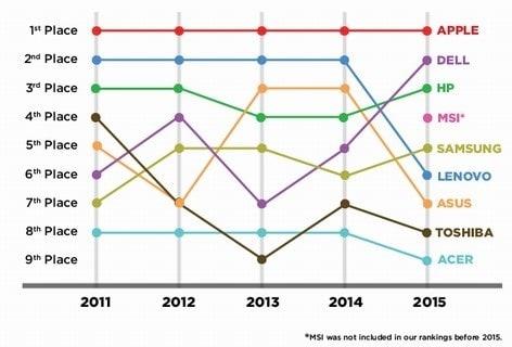 Sự thay đổi vị trí của các thương hiệu laptop trong 5 năm qua.