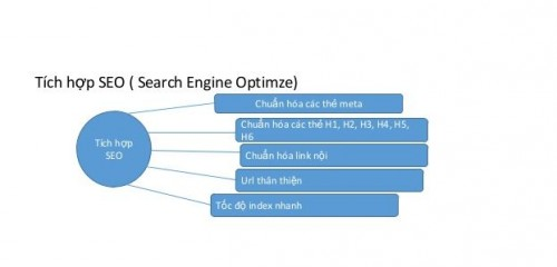 Các tiêu chí đánh giá chất lượng của Website