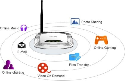 7 cách tăng tốc độ Wifi nhà đạt cực đại