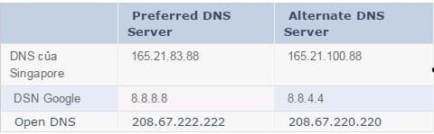 Cách tăng tốc Facebook, YouTube, Gmail khi đứt cáp quang