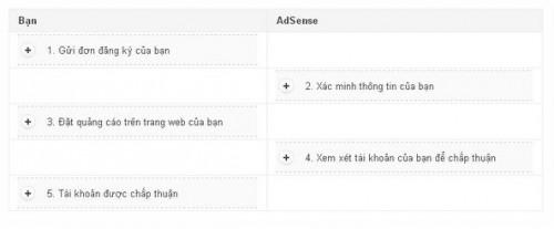 Hướng dẫn cách đăng ký Google Adsense