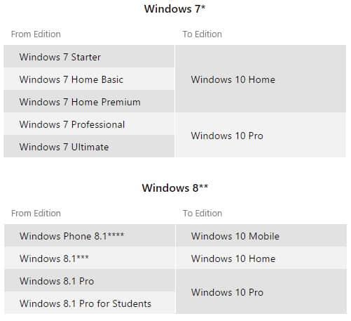 Những lưu ý nên biết khi nâng cấp lên Windows 10