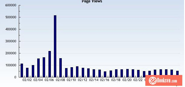 Tổng hợp 5 WordPress plugins giúp tăng số lượt xem bloger