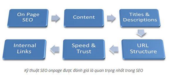 Những kỹ thuật SEO onpage để tăng thứ hạng website