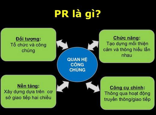 Khái niệm PR là gì?