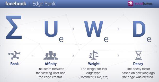 Thuật toán Edgerank là gì? Các nhân tố chủ yếu của EdgeRank