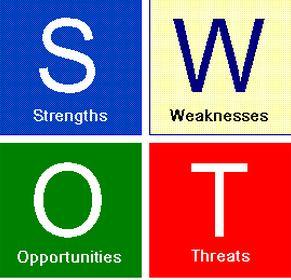Mô hình SWOT trong việc lập ý tưởng thiết kế cho website