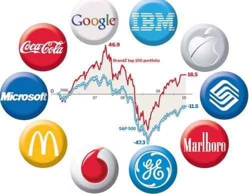 Những điều gì giúp thương hiệu trường tồn