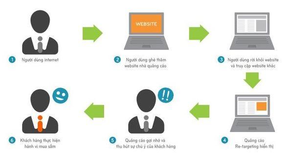 Cách sử dụng quảng cáo trực tuyến sao cho hiệu quả