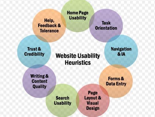 Đưa ra danh sách để xem xét tính khả dụng của trang web