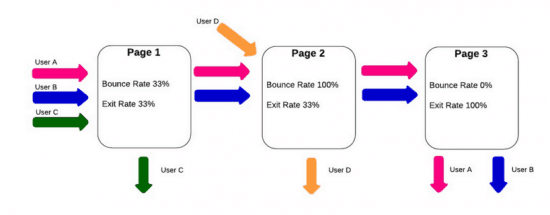Thế nào là Exit Rate?