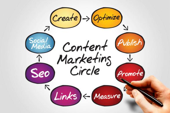 Những điểm cần lưu ý khi làm Content Marketing