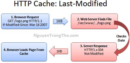 Cách sử dụng HTTP Cache để cải thiện tối ưu tốc độ tải trang