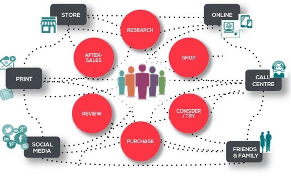 Marketing chéo kênh là gì?