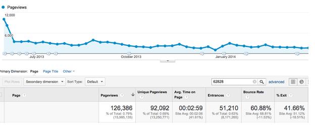 Sau hơn 1 năm, nội dung evergreen vẫn duy trì được lượng truy cập rất ổn định
