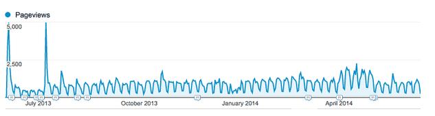 Dạng biểu đồ lượng truy cập của các nội dung evergreen