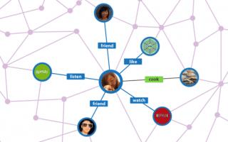 Cach Dung Facebook Open Graph 2