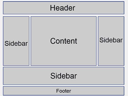 Sidebars Wordpess