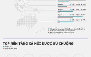 Infographic Nguoi Viet Nam Danh 2 Tieng Moi Ngay Cho Mang Xa Hoi E1427125312810